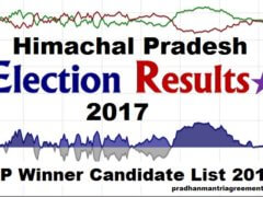 HP Chunav Result Winner Candidate List