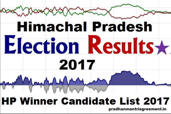HP Chunav Result Winner Candidate List